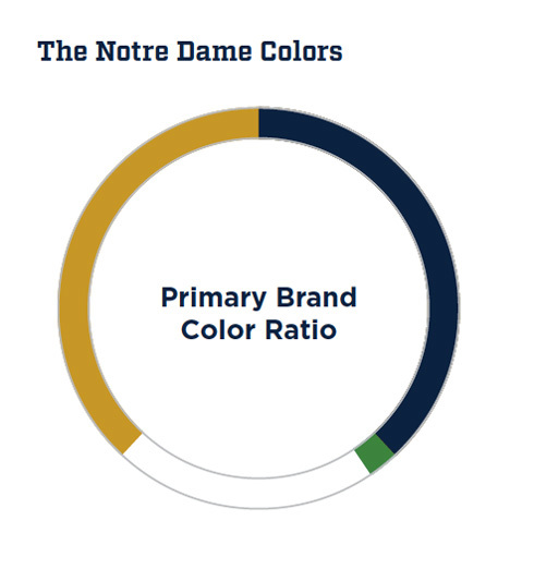 Athletics Primary Brand Ratio